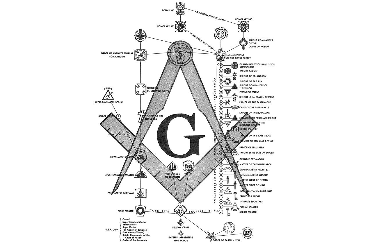 Top 5 Masonic Symbols Masonartstore